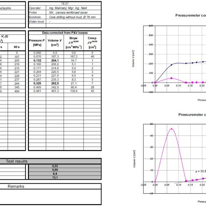 Výstupní protokol presiometrické zkoušky